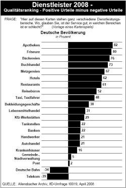 Allensbacher Umfrage